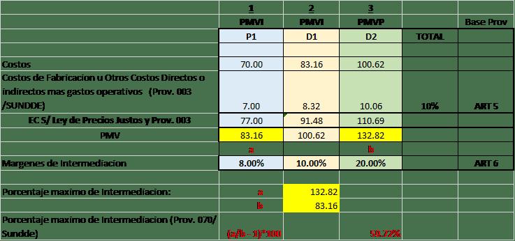 nueva-providencia-precios-justos-3-sundee-explicando
