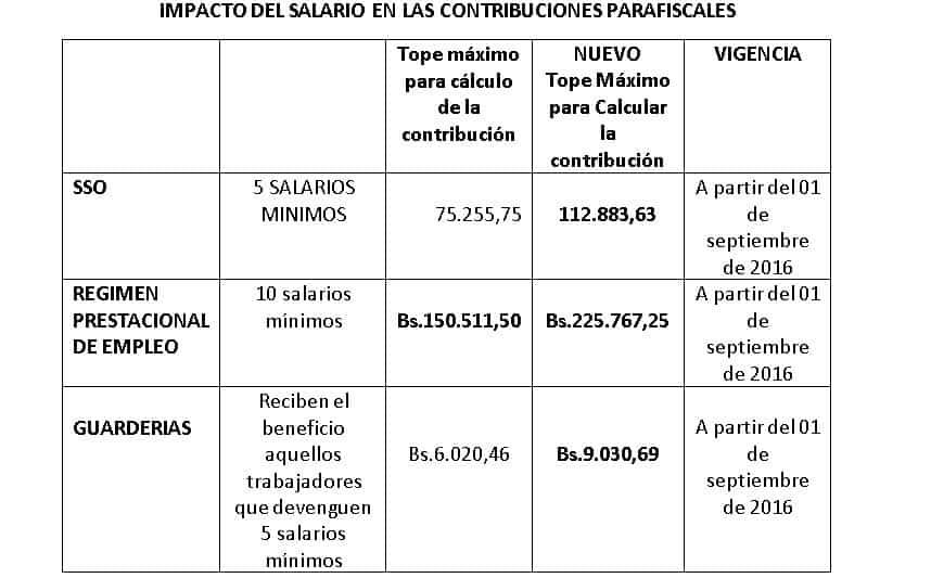 impacto-contribuciones-nuevo-sueldo-minimo-08-2016