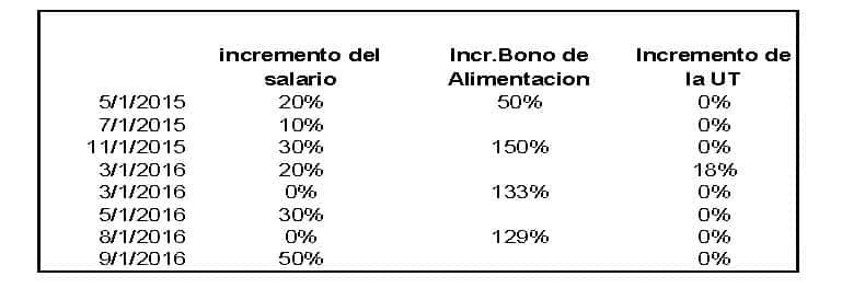 sueldos-en-venezuela-desde-2015-tabla
