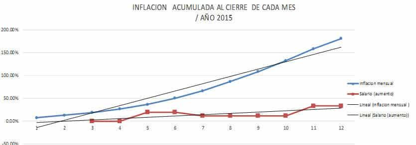 sueldo-vs-inflacion-en-venezuela-analisis