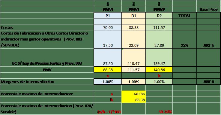 explicando-nueva-providencia-precios-justos-2-sundee