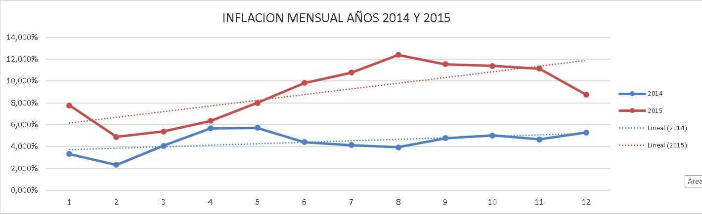 grafico-inflacion-segun-ipc-2014-2015-oficial