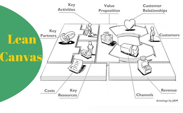 Lean-Canvas-model-perecto-para-comenzar-un-start-up